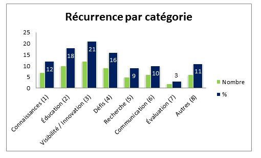 Fichier récurrence par catégorie
