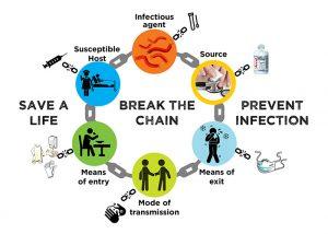 Break the chain graphic